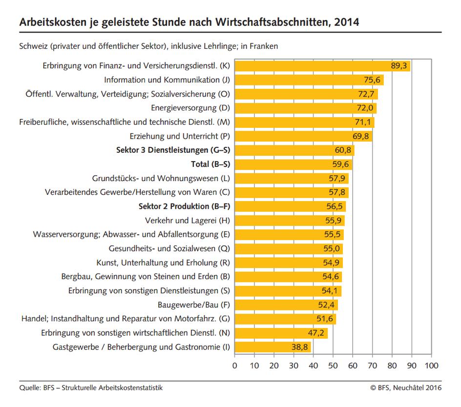 Arbeitskosten in der Schweiz 2014