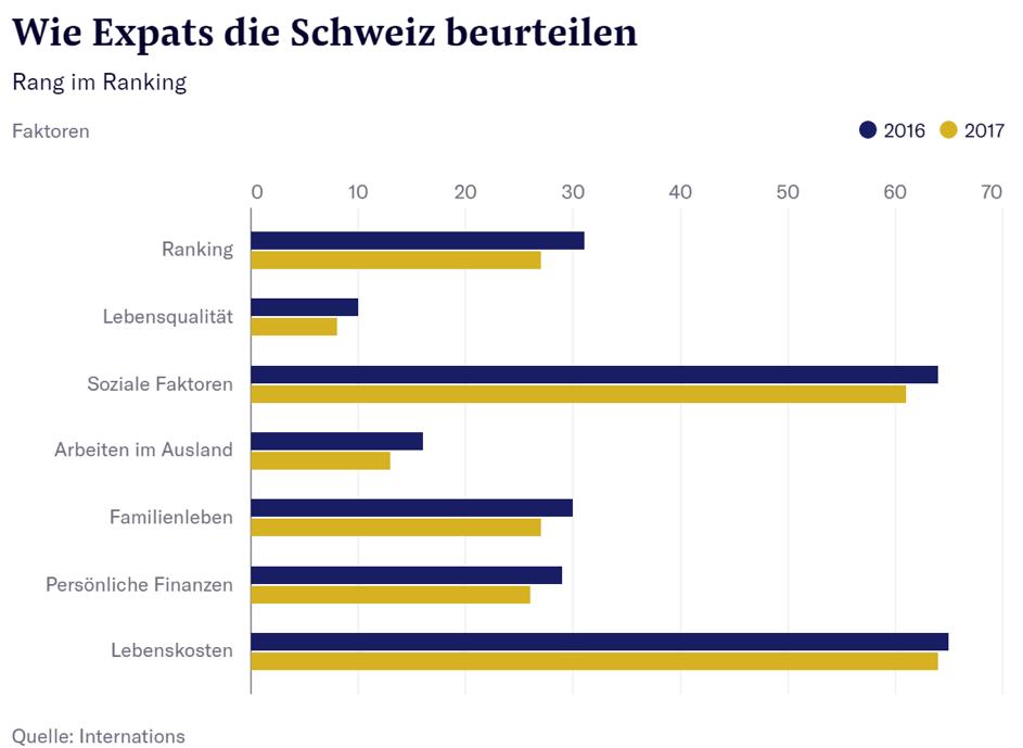 Schweiz, Beurteilung durch Expats