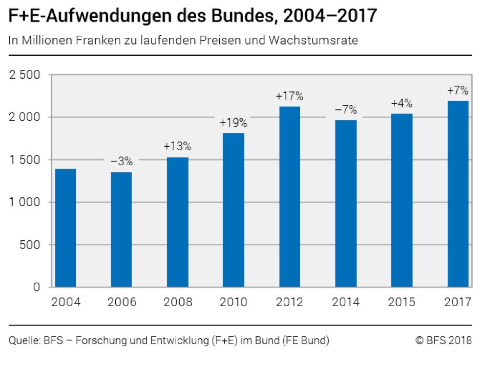 F&E Aufwendungen Bund