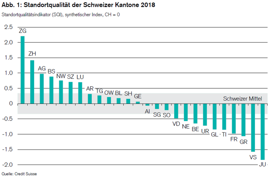 Standortqualität 2018: Kantone Zug und Zürich an der Rankingspitze