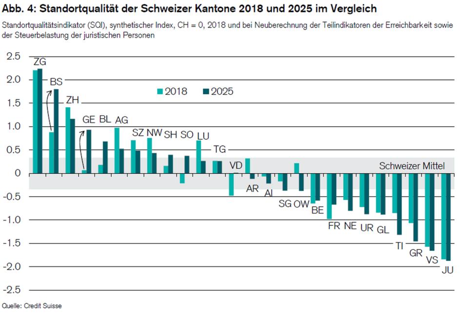 Standortqualität 2025: Provisorisches Ranking unter Berücksichtigung von Steuerreform und NEAT-Fertigstellung